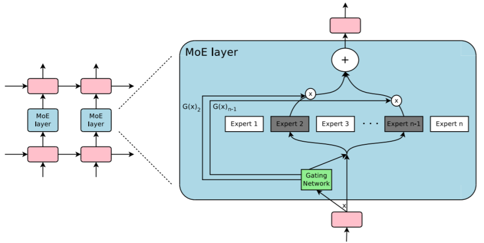 The Road to Machine Learning Architecture - Techrecipe